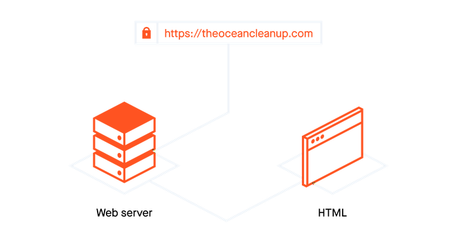 Diagram showing a single-server architecture