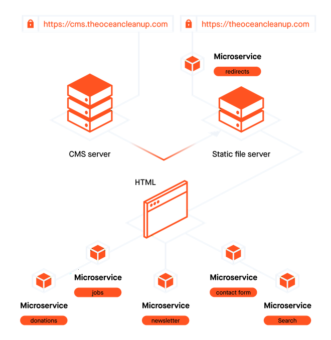Diagram showing the new architecture, containing multiple servers and connected microservices.